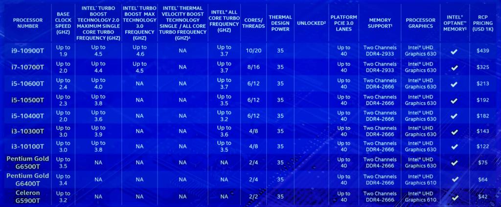 10th Gen Intel Core Hit 5.3 GHz the T series