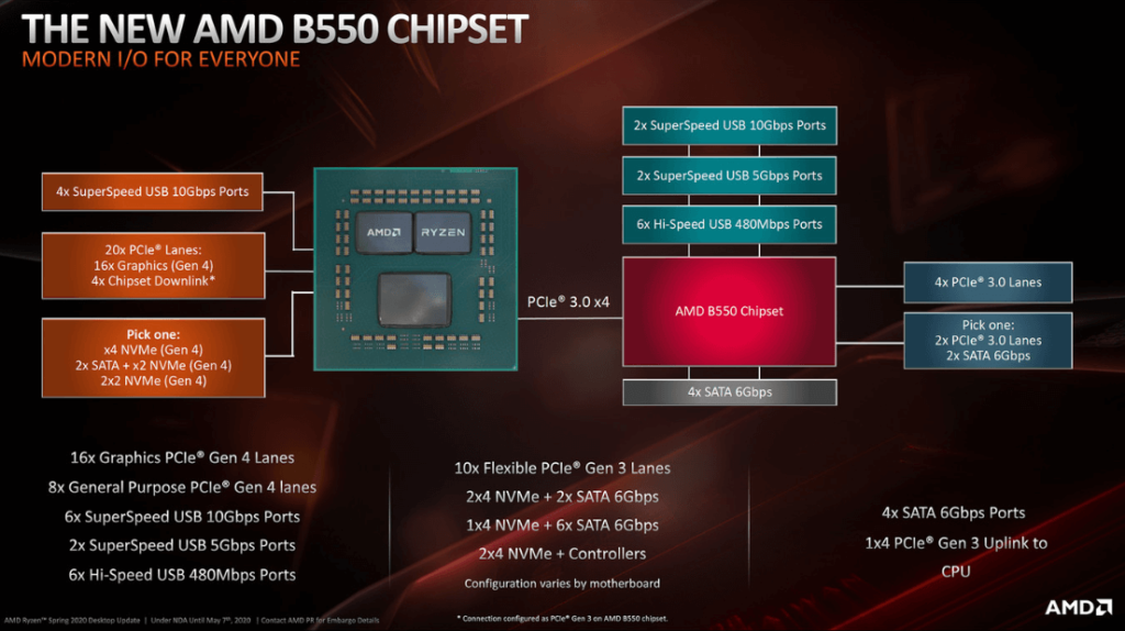 the B550 chipset supports 20 PCI Express 4.0 lines
