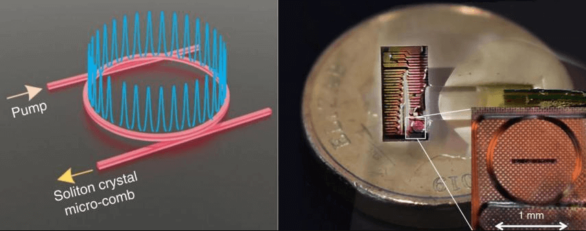the Internet speed record lies in a micro-comb-shaped transmitter chip design