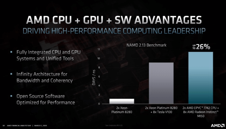 AMD confirms Radeon Instinct MI100 GPU with CDNA architecture for the second half of 2020