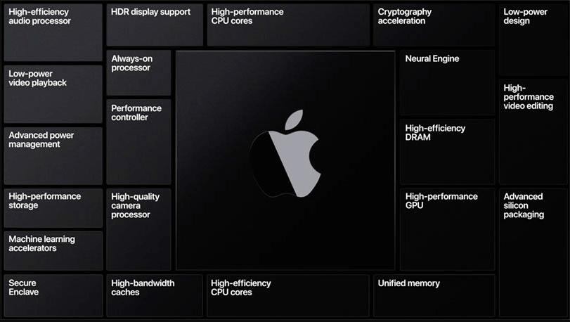 Apple will leave Intel and start using its own ARM processors on Macs