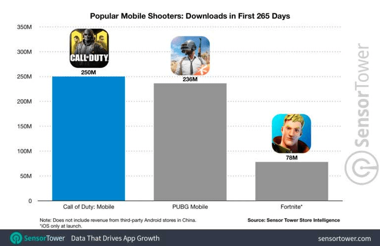 Call of Duty Mobile is the most popular and profitable smartphone game today