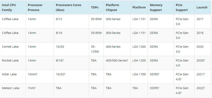 Intel Alder Lake-S arrives in 2021 with 16 colors, DDR5, PCIe 4.0, LGA 1700 socket and 10nm