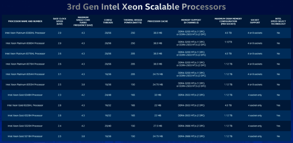 Intel launches scalable Xeon Gen3 CPUs and Optane memories focusing on AI, 3D NAND SSDs and more