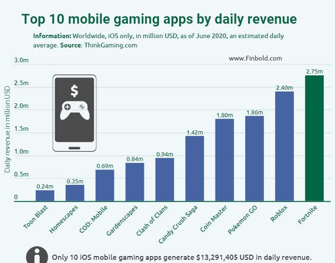 See the 10 most profitable iOS games in 2020