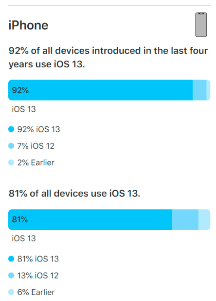 iOS 13 is installed on 81% of all compatible iPhones