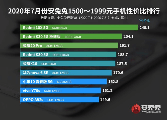 AnTuTu releases July list of smartphones with the best price - performance ratio