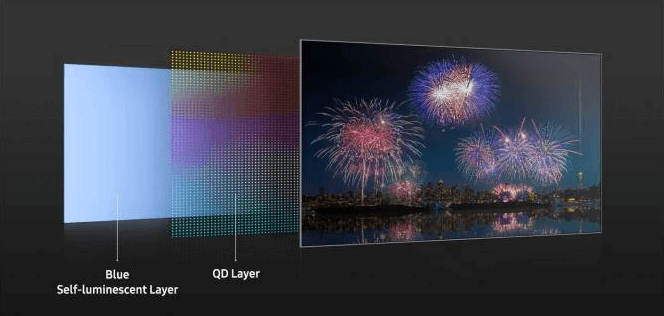 Composition of a QD OLED screen