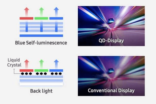 QD-OLED - what is it and how new Samsung TV technology works - Blue auto luminescence of QD versus liquid crystal panels