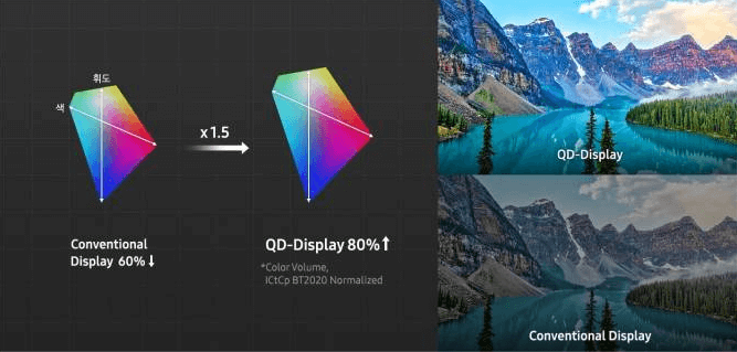 QD-OLED - what is it and how new Samsung TV technology works - Color perceived volume is higher on QD displays