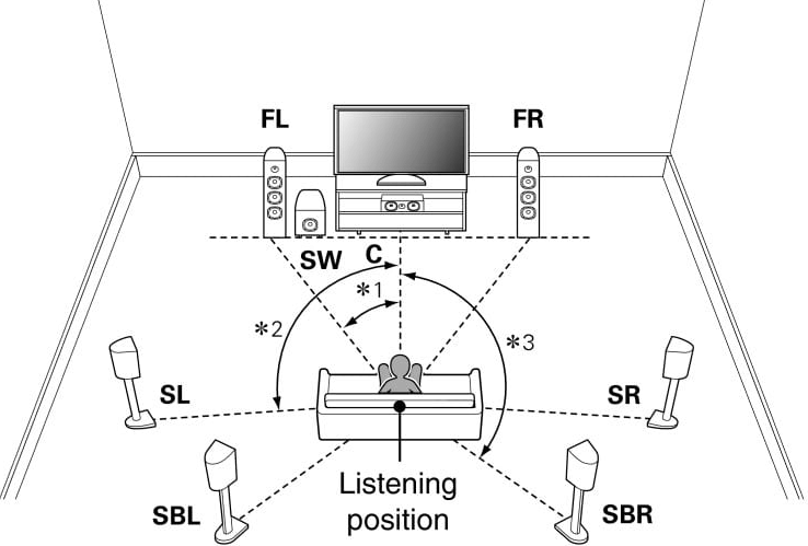 Multi-channel surround sound on headphones - channel sound systems