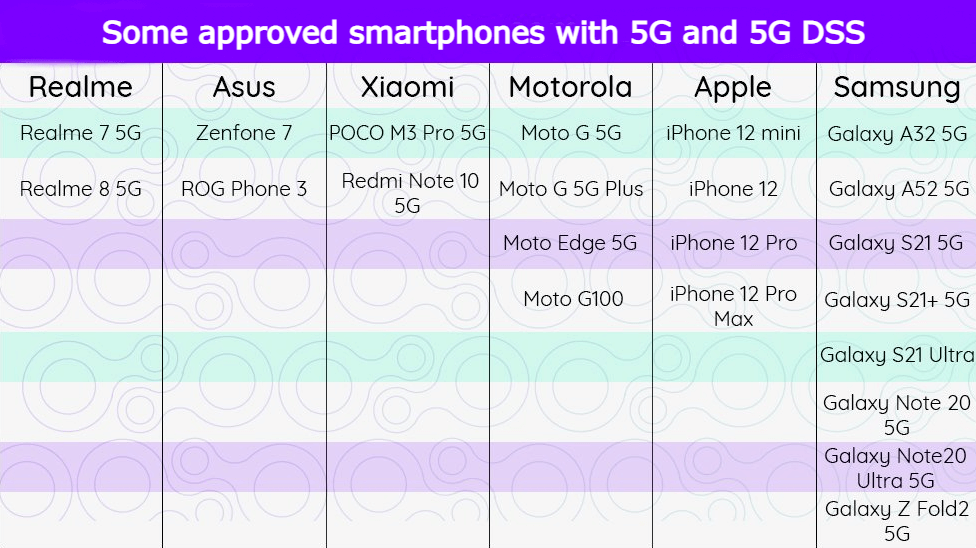 Some approved smartphones with 5G and 5G DSS